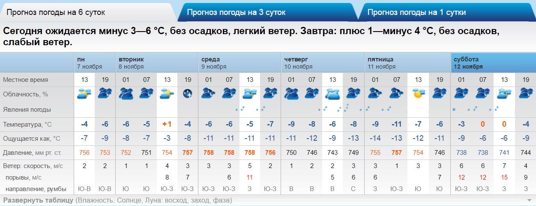 pogoda-v-krasnoyarske